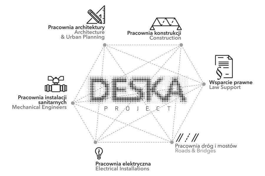 zakres usług Deska Project
